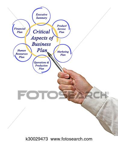 Aspects Of Business Plan