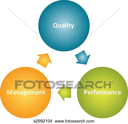 Quality management improvement cycle business strategy concept diagramQuality Management Clipart