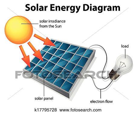 Clip art of solar energy diagram k17795728 search for Uses of solar energy for kids