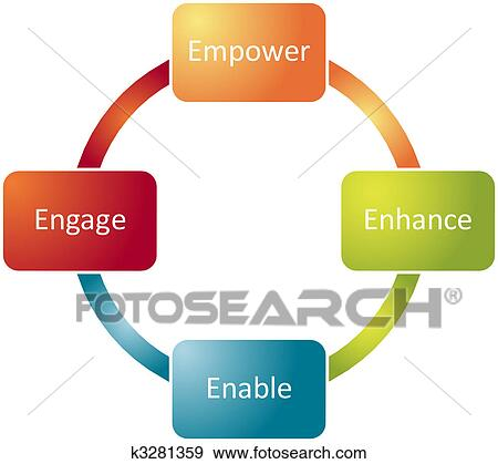 project on employee empowerment Full-text (pdf) | in recent years, the term empowerment has become part of everyday management language it has also been associated with popular management movements of the times such as human resource management (hrm) and total quality management (tqm) empowerment is regarded as providing a sol.