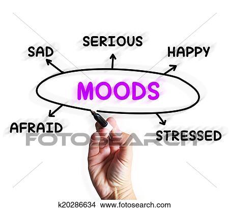 Drawings of Moods Diagram Displays Happy Sad And Feelings ...