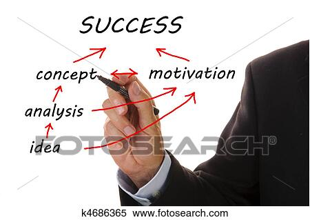concept of motivation Although psychology doesn't provide a one-size-fits-all theory of motivation, each approach can give your important self-insights psychology today.