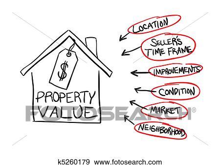 Property Values of Zorba Belle Ville