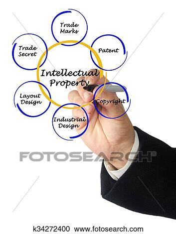 patents and intellectual property1 essay