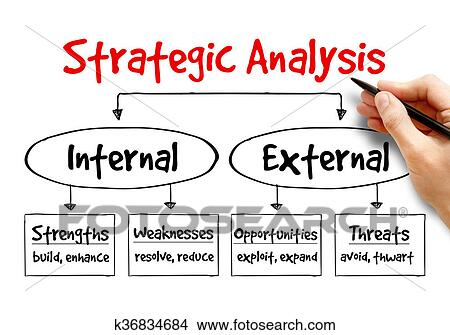 stratergic analysis