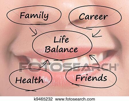 clip art of life balance diagram showing family career. Black Bedroom Furniture Sets. Home Design Ideas
