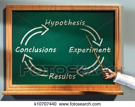 Daumenringen und wissenschaftliche Methode