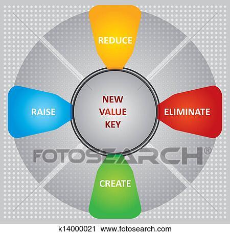 C vector key value