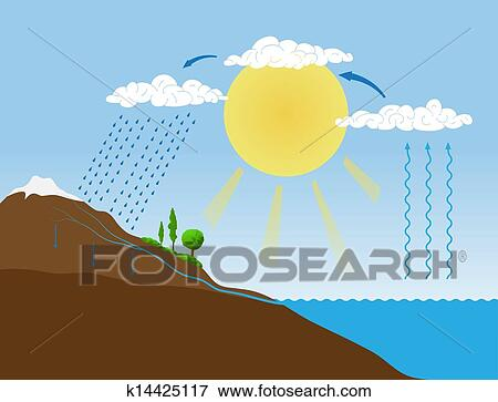 clip art of vector schema of the water cycle in nature k14425117 rh fotosearch com water cycle clipart black and white water cycle diagram clipart