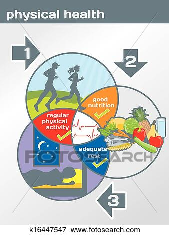 Clip Art of Physical Health diagram k16447547 - Search ...