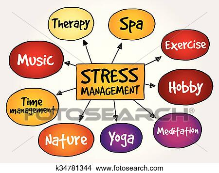 Clipart Of Stress Management Mind Map K34781344 Search Clip Art