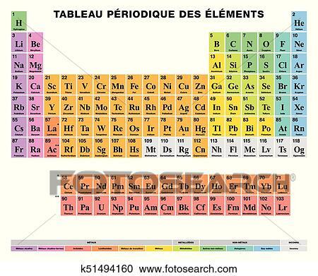 Clipart tabla peridica de el elementos francs etiquetado tabla peridica de el elements francs labeling tabular arreglo de 118 qumico elements atmico nmeros smbolos nombres y color urtaz Images