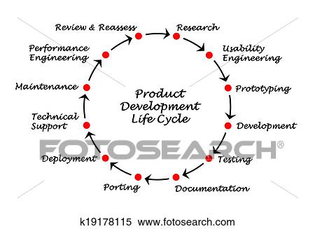 Stock Image Of Product Development Life Cycle K19178115 Search