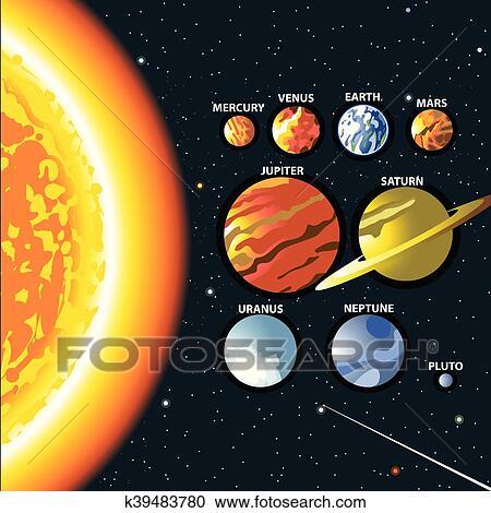 Soleil et planètes