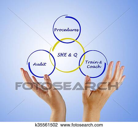 Stock Photo Of Diagram Of Health And Safety Environment K35561502
