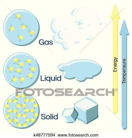 Clipart Of Fundamental States Of Matter On Example Of Water