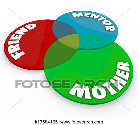 Stock Illustration Of Mother Venn Diagram Friend Mentor Special