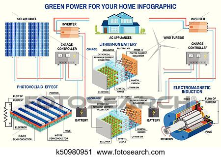 Clipart Of Solar Panel And Wind Power Generation System For Home