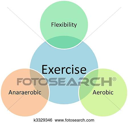 Stock illustration of exercise types business diagram k3329346 stock illustration exercise types business diagram fotosearch search clip art drawings ccuart Images