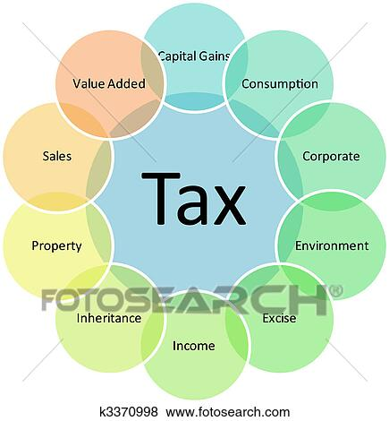 Stock illustration of tax types business diagram k3370998 search stock illustration tax types business diagram fotosearch search eps clip art drawings ccuart Images