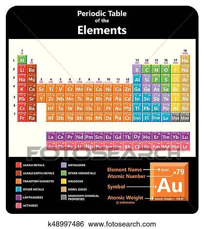 Clip art tabla peridica de el qumico elementos k48997486 tabla peridica de el qumico elementos incluso nombre smbolo atmico nmero peso categories estado para qumica ciencia educacin urtaz Choice Image