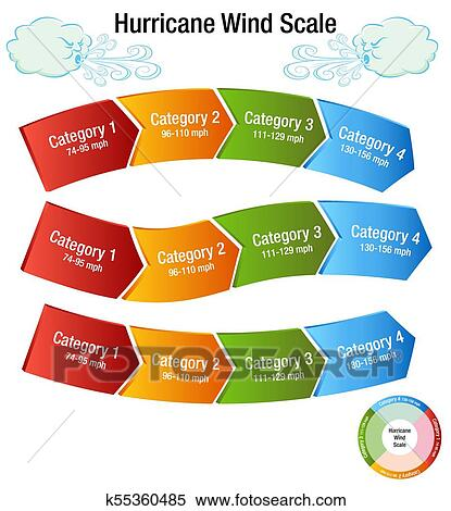 Hurricane Wind Scale Category Chart Clipart K55360485