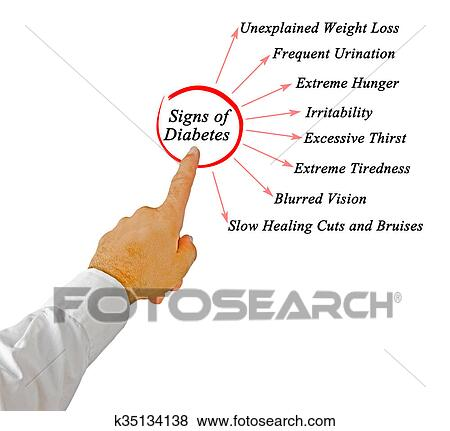 Signs Of Diabetes Stock Photo K35134138 Fotosearch