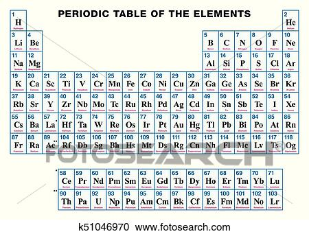 Clipart of periodic table of the elements english k51046970 search periodic table of the elements english tabular arrangement of the chemical elements with their atomic numbers symbols and names urtaz