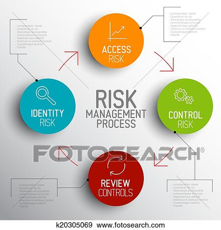 clip art vector light risk management process diagram schema fotosearch search clipart