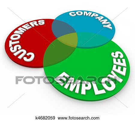 a customer service venn diagram of three circles marked customers company and employees