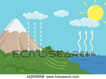 clip art of vector schematic representation of the water cycle in rh fotosearch com Evaporation Clip Art water cycle diagram clipart