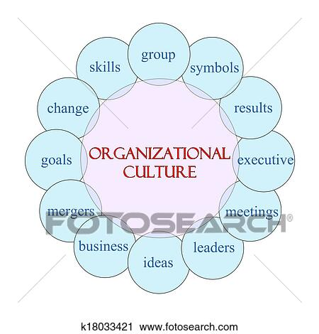 Clipart Of Organizational Culture Circular Word Concept K18033421