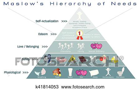 Clipart of hierarchy of needs diagram of human motivation k41814053 social and psychological concepts illustration of maslow pyramid with five levels hierarchy of needs in human motivation ccuart Images