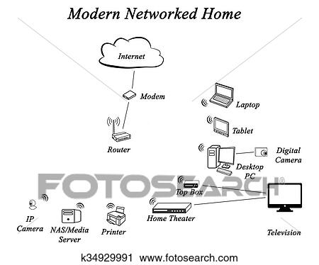Clipart of Diagram of Networked Home k34929991 - Search Clip Art ...