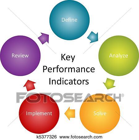 stock illustration of key performance indicators diagram k5377326