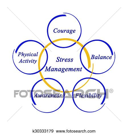 Stock photograph of stress management k30333179 search stock stock photograph stress management fotosearch search stock photography posters pictures ccuart Gallery