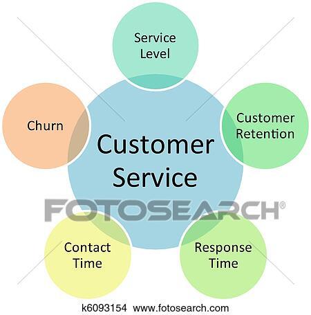 drawings of customer service business diagram k6093154. Black Bedroom Furniture Sets. Home Design Ideas