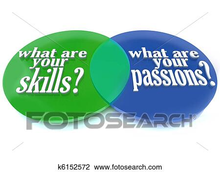Clip art of what are your skills and passions venn diagram a venn diagram of overlapping circles analyzing what are your skills and passions to help you determine a career path ccuart Image collections