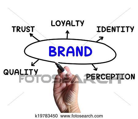 brand diagram means company perception stock illustrations__k19783450 stock illustrations of brand diagram means company perception and