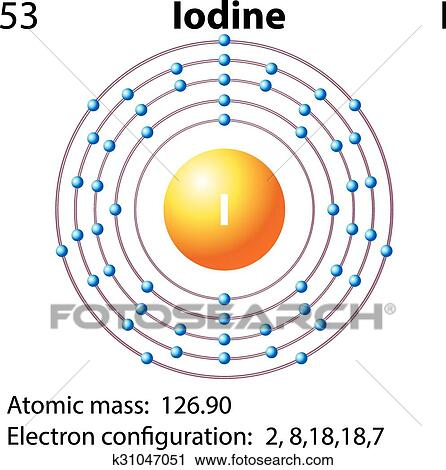 Clipart Of Symbol And Electron Diagram For Iodine K31047051 Search