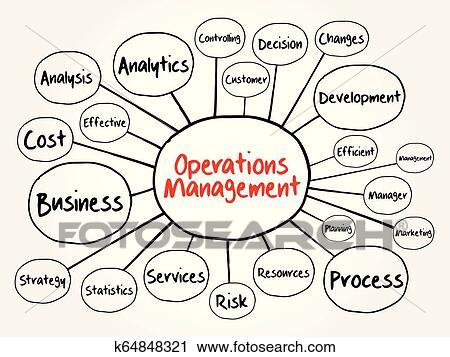Operations Management mind map flowchart Clipart