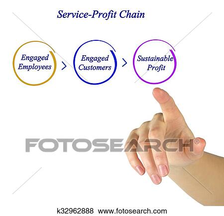 putting the service profit chain With following keyword ownership quotient putting the service profit chain service profit unbeatable competitive by following author.