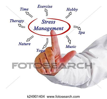 Stock Photo Of Diagram Of Stress Management K24901404 Search Stock