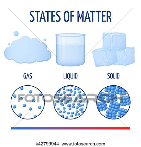 clipart of fundamentals states of matter with molecules vector rh fotosearch com Book Clip Art 3 states of matter clipart