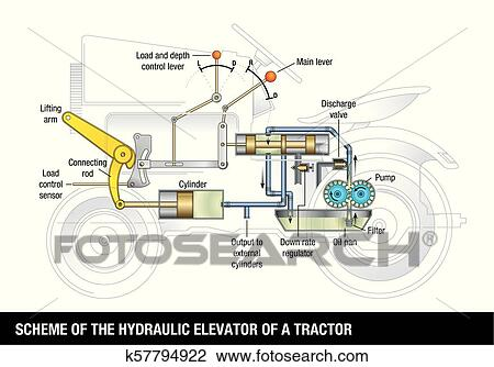 scheme of the hydraulic elevator of a tractor  explanatory diagram of the  operation of a basic hydraulic lift, the graphic contains the name of each  part of