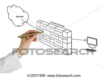 stock photograph of diagram of internet security k12377499 searchdiagram of internet security