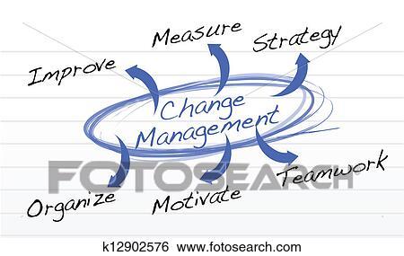 Clip Art Of Change Management Flow Chart K12902576 Search Clipart