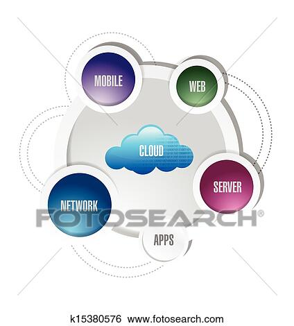 Clip art of cloud computing network diagram k15380576 search clip art cloud computing network diagram fotosearch search clipart illustration posters ccuart Image collections